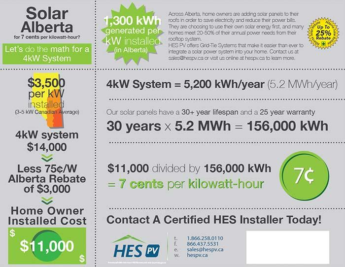 Net Metering in Solar Alberta