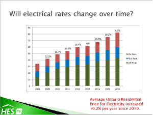 Graph of Electrical Rate Increases in Ontario 2008-2016