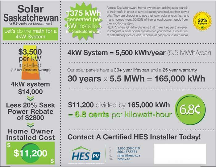 Net Metering in Solar Saskatchewan