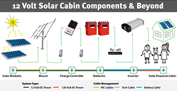 12 Volt Solar Cabin